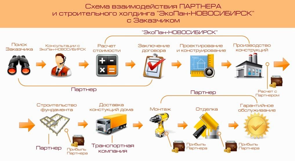Строительные компании фирмы и организации Москвы и других